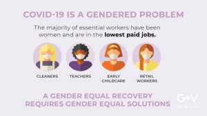 COVID- is a gendered problem. Image shows 4 women - essential workers - cleaners, teachers, early childcare and retails workers as the lowest paid workers and most affected by COVID-19.